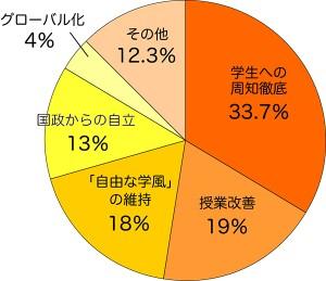 対象:京大生300人 期間:2014年9月1日から20日まで