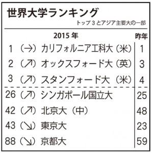 京大2015年11月号1面.indd
