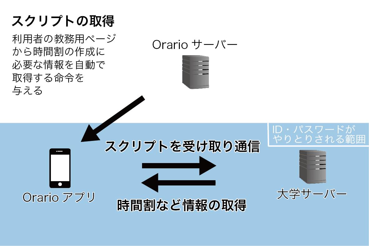 アプリ「Orario」の仕組み(Orarioウェブサイトを参考に作成)