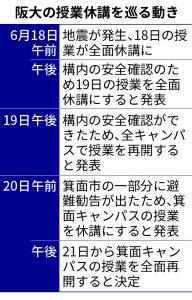阪大の授業休講を巡る動き
