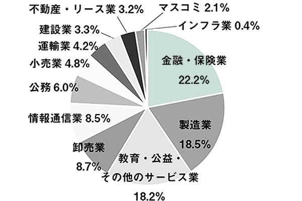 【7月号掲載】就職率 99・2% 売り手市場が作用か